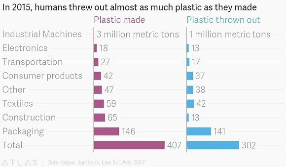 How Do Humans Affect the Environment-plastic pollution